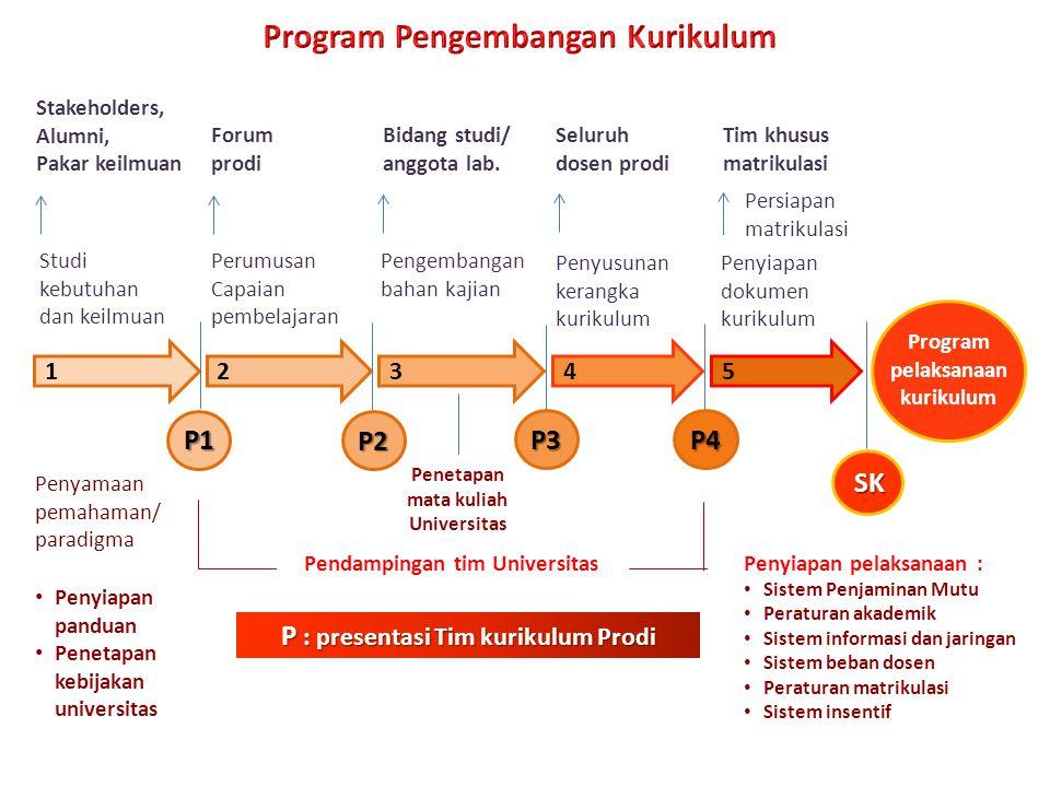 Penyamaan pemahaman/ paradigma Penyiapan pelaksanaan : Sistem Penjaminan Mutu Peraturan akademik Sistem informasi dan jaringan Sistem beban dosen Pera