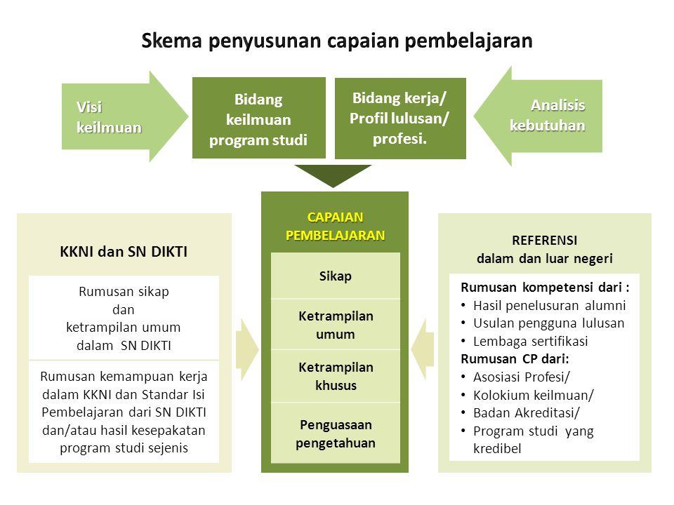 Bidang kerja/ Profil lulusan/ profesi. Bidang keilmuan program studi CAPAIAN PEMBELAJARAN Sikap Ketrampilan umum Ketrampilan khusus Penguasaan pengeta