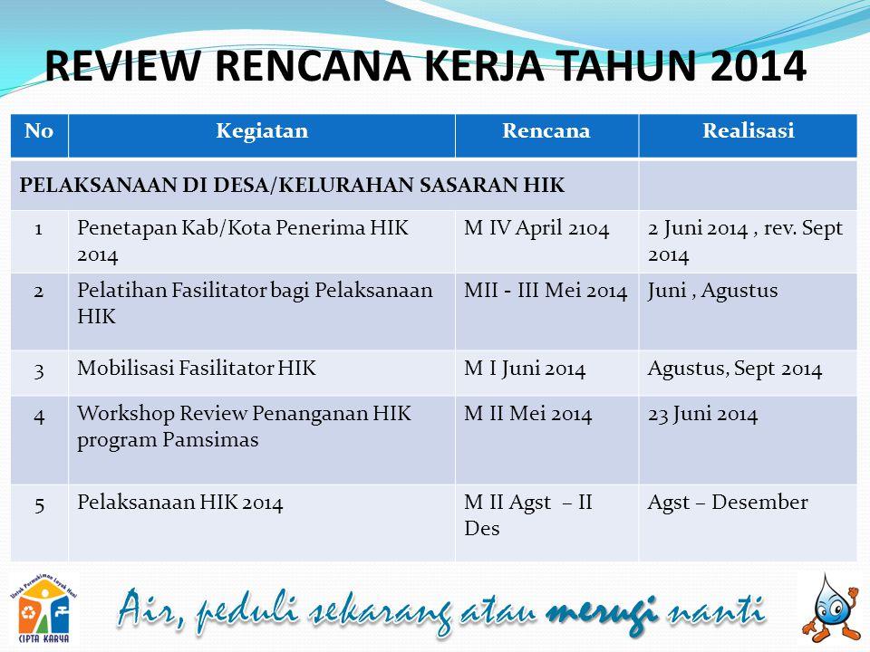 NoKegiatanRencanaRealisasi PELAKSANAAN DI DESA/KELURAHAN SASARAN HIK 1Penetapan Kab/Kota Penerima HIK 2014 M IV April 21042 Juni 2014, rev. Sept 2014