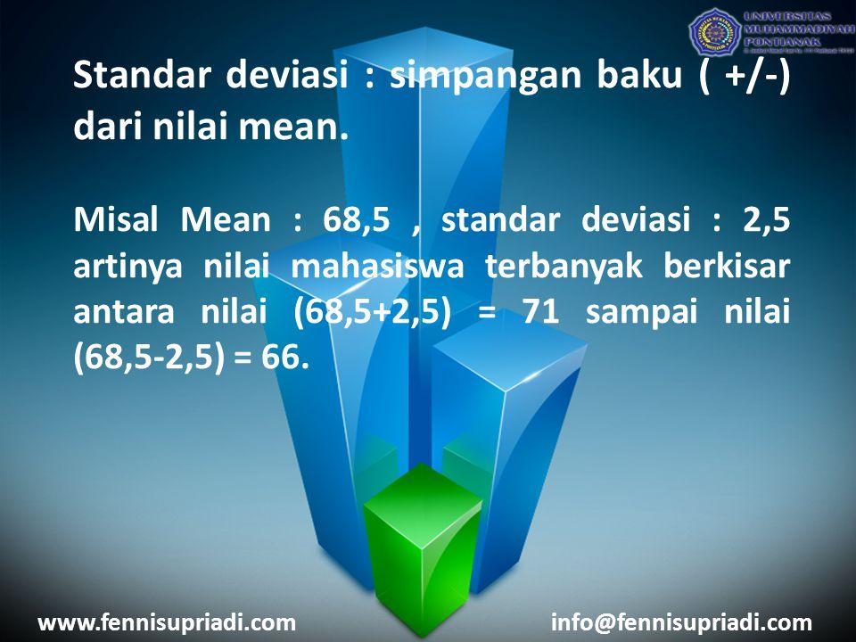 Standar deviasi : simpangan baku ( +/-) dari nilai mean. Misal Mean : 68,5, standar deviasi : 2,5 artinya nilai mahasiswa terbanyak berkisar antara ni