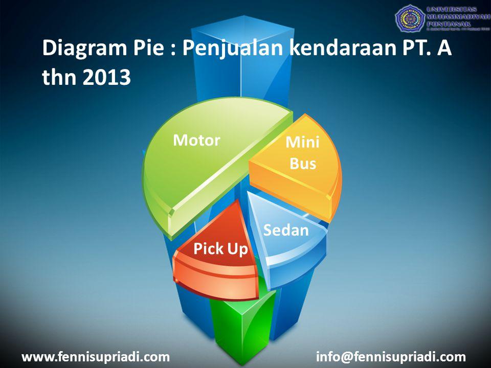 Diagram Pie : Penjualan kendaraan PT. A thn 2013 Motor Mini Bus Sedan Pick Up www.fennisupriadi.cominfo@fennisupriadi.com