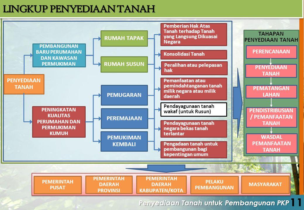 Penyediaan Tanah untuk Pembangunan PKP 11 LINGKUP PENYEDIAAN TANAH TAHAPAN PENYEDIAAN TANAH PEMERINTAH PUSAT PEMERINTAH DAERAH PROVINSI PEMERINTAH DAE