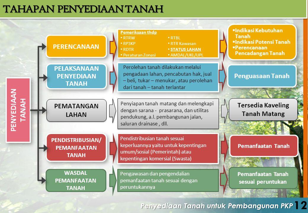 Penyediaan Tanah untuk Pembangunan PKP 12 TAHAPAN PENYEDIAAN TANAH PEN YEDIAAN TANAH PERENCANAAN PELAKSANAAN PENYEDIAAN TANAH PEMATANGAN LAHAN PENDIST