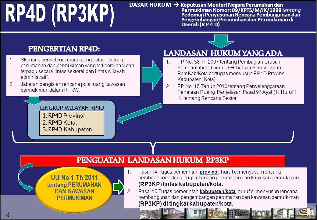DASAR HUKUM  Keputusan Menteri Negara Perumahan dan Permukiman Nomor: 09/KPTS/M/IX/1999 tentang Pedoman Penyusunan Rencana Pembangunan dan Pengembang