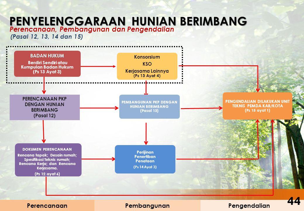PerencanaanPengendalianPembangunan Perencanaan, Pembangunan dan Pengendalian PENYELENGGARAAN HUNIAN BERIMBANG PENYELENGGARAAN HUNIAN BERIMBANG (Pasal
