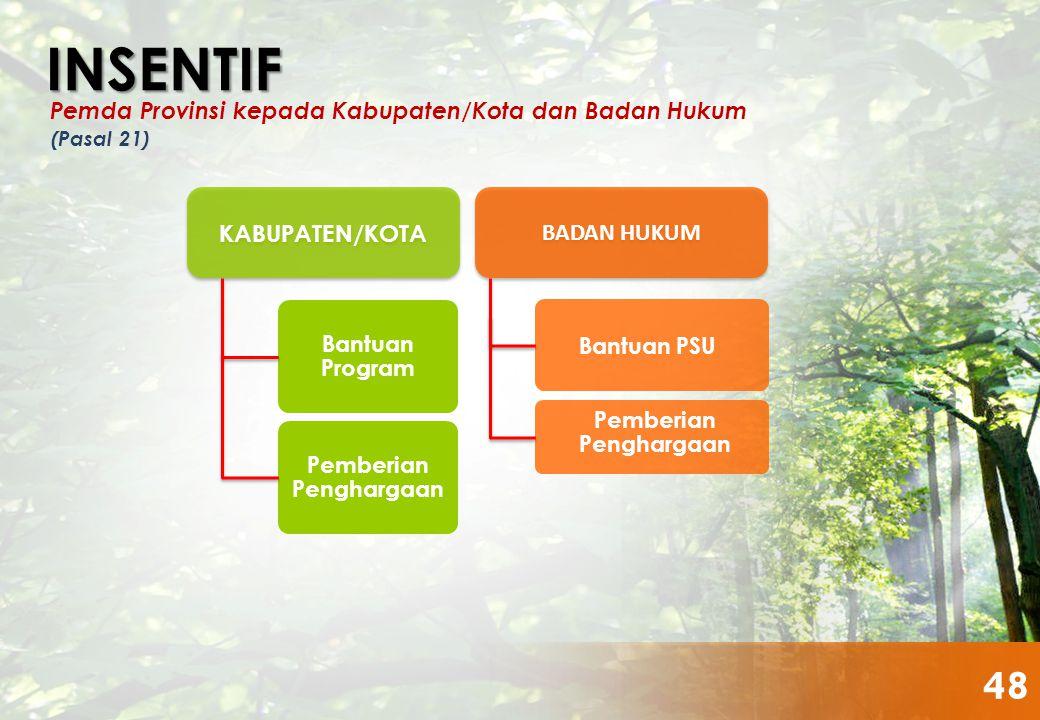 KABUPATEN/KOTA BADAN HUKUM Bantuan Program Pemberian Penghargaan Bantuan PSU Pemberian Penghargaan INSENTIF (Pasal 21) Pemda Provinsi kepada Kabupaten