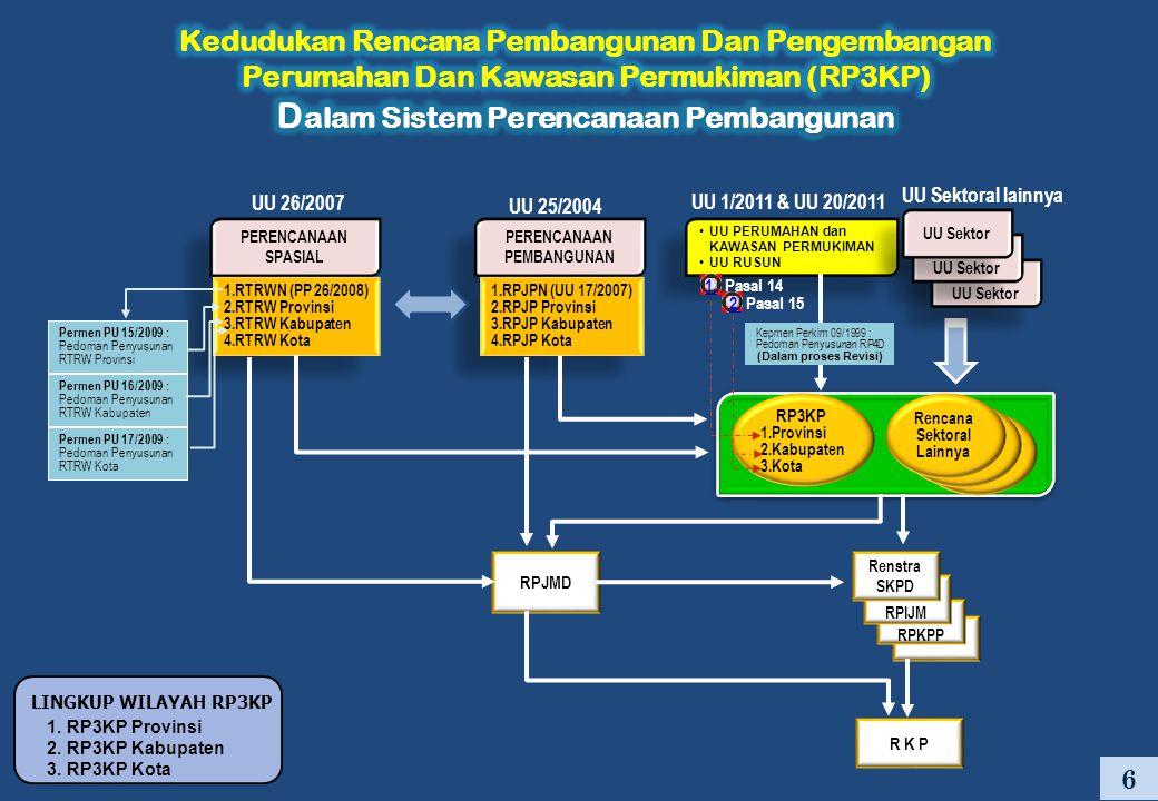 6 UU PERUMAHAN dan KAWASAN PERMUKIMAN UU RUSUN UU PERUMAHAN dan KAWASAN PERMUKIMAN UU RUSUN UU 1/2011 & UU 20/2011 PERENCANAAN SPASIAL 1.RTRWN (PP 26/