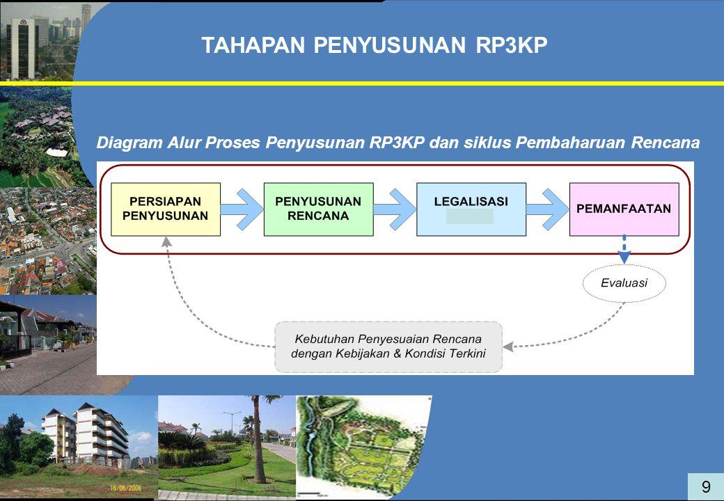 TAHAPAN PENYUSUNAN RP3KP 9 Diagram Alur Proses Penyusunan RP3KP dan siklus Pembaharuan Rencana