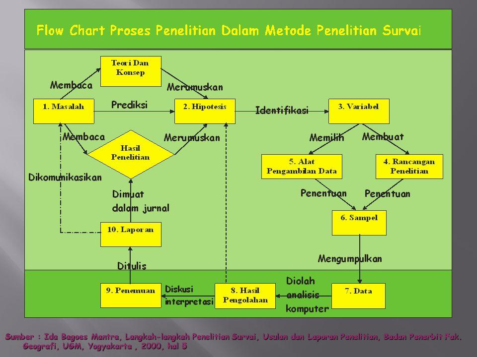 Sumber : Ida Bagoes Mantra, Langkah-langkah Penelitian Survai, Usulan dan Laporan Penelitian, Badan Penerbit Fak. Geografi, UGM, Yogyakarta, 2000, hal