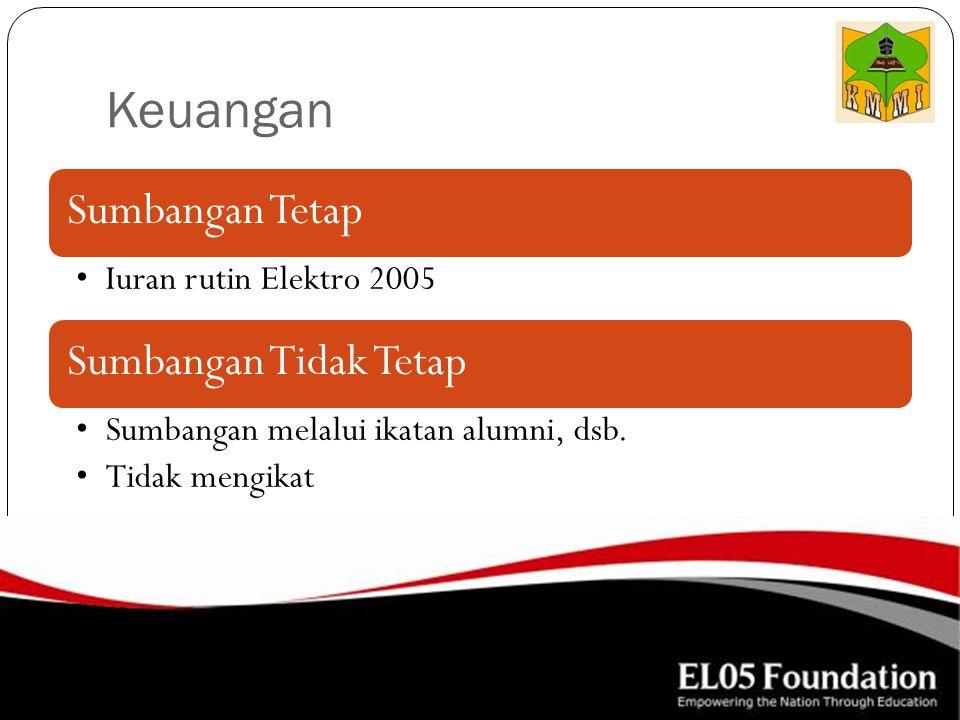Keuangan Sumbangan Tetap Iuran rutin Elektro 2005 Sumbangan Tidak Tetap Sumbangan melalui ikatan alumni, dsb. Tidak mengikat