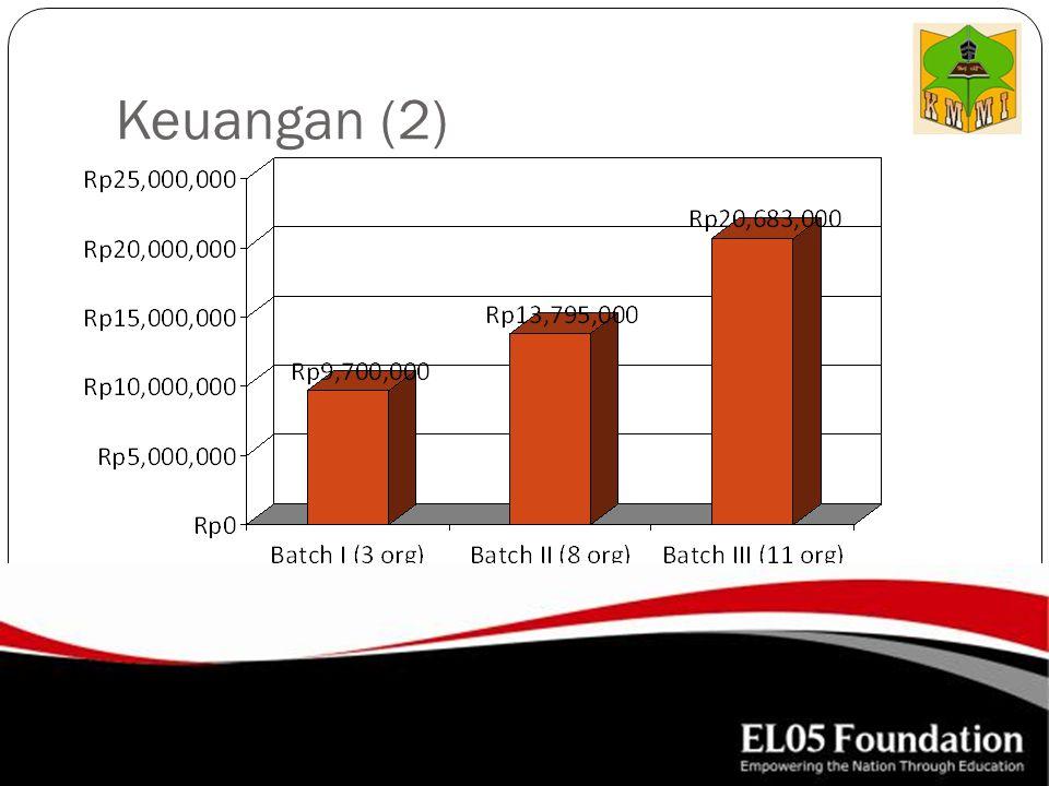 Keuangan (2)