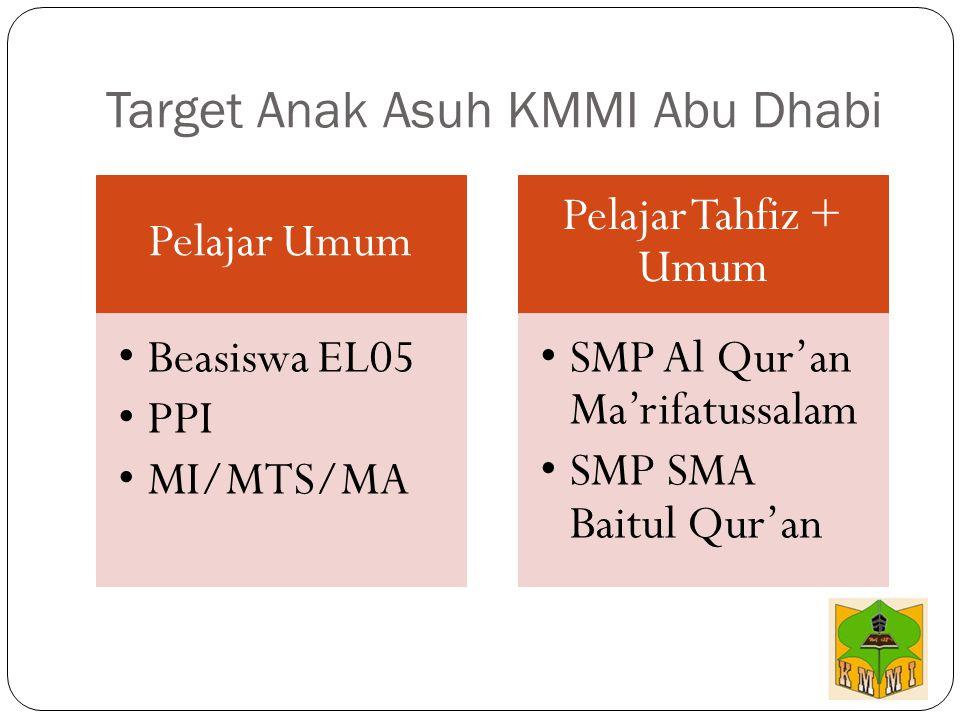 Target Anak Asuh KMMI Abu Dhabi Pelajar Umum Beasiswa EL05 PPI MI/MTS/MA Pelajar Tahfiz + Umum SMP Al Qur'an Ma'rifatussalam SMP SMA Baitul Qur'an