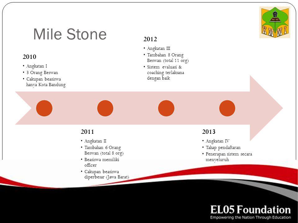 Mile Stone 2010 Angkatan I 3 Orang Beswan Cakupan beasiswa hanya Kota Bandung 2011 Angkatan II Tambahan 6 Orang Beswan (total 8 org) Beasiswa memiliki