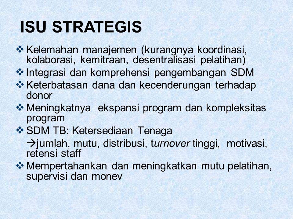  Kelemahan manajemen (kurangnya koordinasi, kolaborasi, kemitraan, desentralisasi pelatihan)  Integrasi dan komprehensi pengembangan SDM  Keterbatasan dana dan kecenderungan terhadap donor  Meningkatnya ekspansi program dan kompleksitas program  SDM TB: Ketersediaan Tenaga  jumlah, mutu, distribusi, turnover tinggi, motivasi, retensi staff  Mempertahankan dan meningkatkan mutu pelatihan, supervisi dan monev ISU STRATEGIS