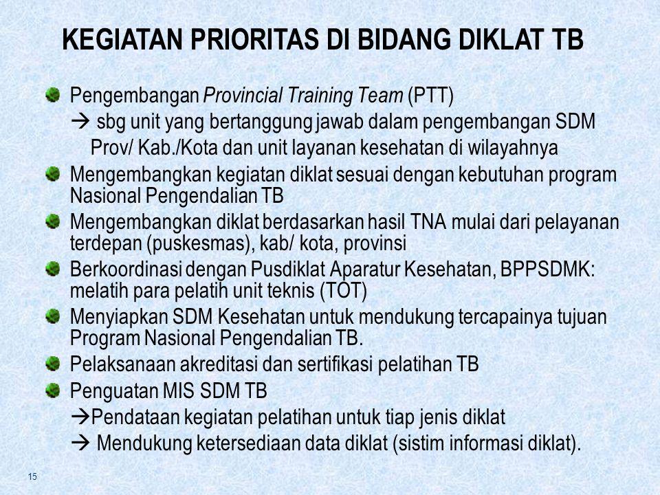 15 Pengembangan Provincial Training Team (PTT)  sbg unit yang bertanggung jawab dalam pengembangan SDM Prov/ Kab./Kota dan unit layanan kesehatan di wilayahnya Mengembangkan kegiatan diklat sesuai dengan kebutuhan program Nasional Pengendalian TB Mengembangkan diklat berdasarkan hasil TNA mulai dari pelayanan terdepan (puskesmas), kab/ kota, provinsi Berkoordinasi dengan Pusdiklat Aparatur Kesehatan, BPPSDMK: melatih para pelatih unit teknis (TOT) Menyiapkan SDM Kesehatan untuk mendukung tercapainya tujuan Program Nasional Pengendalian TB.