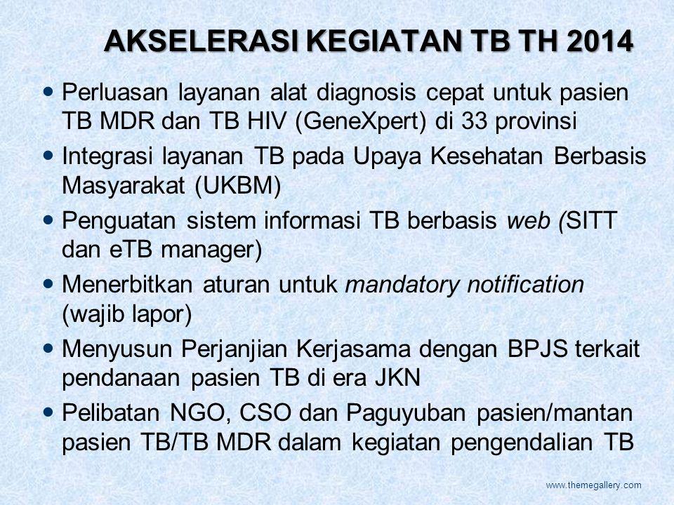AKSELERASI KEGIATAN TB TH 2014 Perluasan layanan alat diagnosis cepat untuk pasien TB MDR dan TB HIV (GeneXpert) di 33 provinsi Integrasi layanan TB pada Upaya Kesehatan Berbasis Masyarakat (UKBM) Penguatan sistem informasi TB berbasis web (SITT dan eTB manager) Menerbitkan aturan untuk mandatory notification (wajib lapor) Menyusun Perjanjian Kerjasama dengan BPJS terkait pendanaan pasien TB di era JKN Pelibatan NGO, CSO dan Paguyuban pasien/mantan pasien TB/TB MDR dalam kegiatan pengendalian TB www.themegallery.com