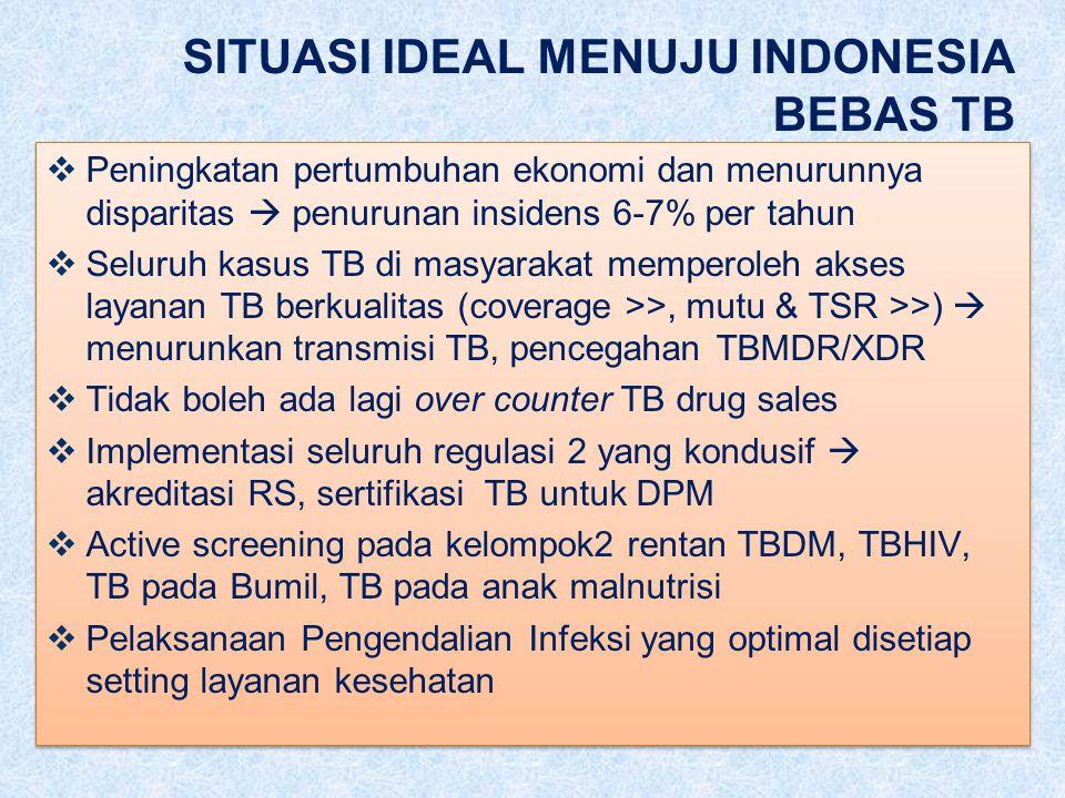 SITUASI IDEAL MENUJU INDONESIA BEBAS TB  Peningkatan pertumbuhan ekonomi dan menurunnya disparitas  penurunan insidens 6-7% per tahun  Seluruh kasus TB di masyarakat memperoleh akses layanan TB berkualitas (coverage >>, mutu & TSR >>)  menurunkan transmisi TB, pencegahan TBMDR/XDR  Tidak boleh ada lagi over counter TB drug sales  Implementasi seluruh regulasi 2 yang kondusif  akreditasi RS, sertifikasi TB untuk DPM  Active screening pada kelompok2 rentan TBDM, TBHIV, TB pada Bumil, TB pada anak malnutrisi  Pelaksanaan Pengendalian Infeksi yang optimal disetiap setting layanan kesehatan  Peningkatan pertumbuhan ekonomi dan menurunnya disparitas  penurunan insidens 6-7% per tahun  Seluruh kasus TB di masyarakat memperoleh akses layanan TB berkualitas (coverage >>, mutu & TSR >>)  menurunkan transmisi TB, pencegahan TBMDR/XDR  Tidak boleh ada lagi over counter TB drug sales  Implementasi seluruh regulasi 2 yang kondusif  akreditasi RS, sertifikasi TB untuk DPM  Active screening pada kelompok2 rentan TBDM, TBHIV, TB pada Bumil, TB pada anak malnutrisi  Pelaksanaan Pengendalian Infeksi yang optimal disetiap setting layanan kesehatan