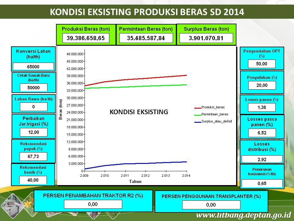 www.litbang.deptan.go.id KONDISI EKSISTING PRODUKSI BERAS SD 2014 KONDISI EKSISTING