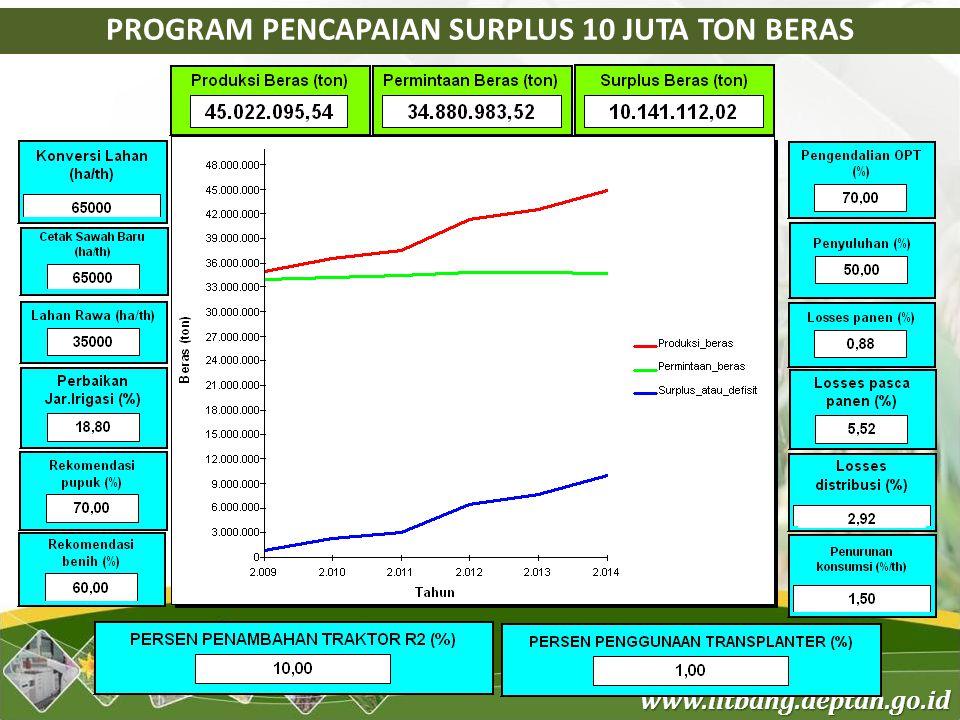 www.litbang.deptan.go.id PROGRAM PENCAPAIAN SURPLUS 10 JUTA TON BERAS