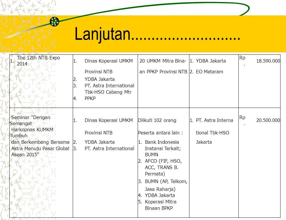 Lanjutan........................... 1. The 12th NTB Expo 2014 1.Dinas Koperasi UMKM 20 UMKM Mitra Bina-1.YDBA Jakarta Rp. 18.590.000 Provinsi NTB an P
