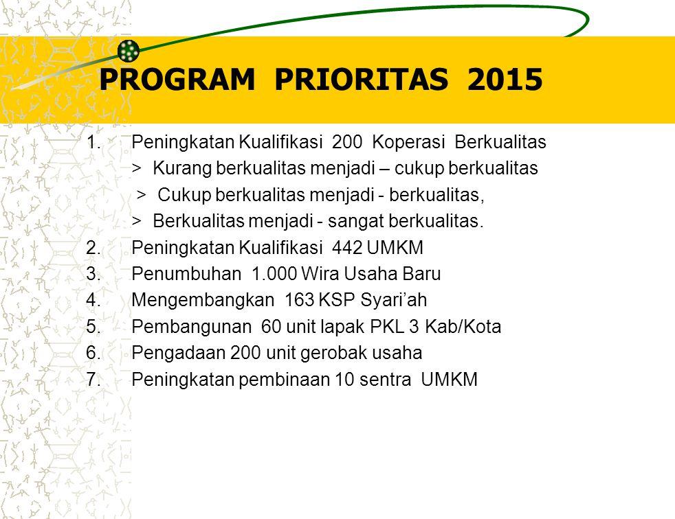 PROGRAM PRIORITAS 2015 1. Peningkatan Kualifikasi 200 Koperasi Berkualitas > Kurang berkualitas menjadi – cukup berkualitas > Cukup berkualitas menjad