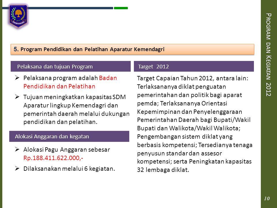 P ROGRAM DAN K EGIATAN 2012 Pelaksana dan tujuan Program Pelaksana dan tujuan Program  Pelaksana program adalah Badan Pendidikan dan Pelatihan  Tuju