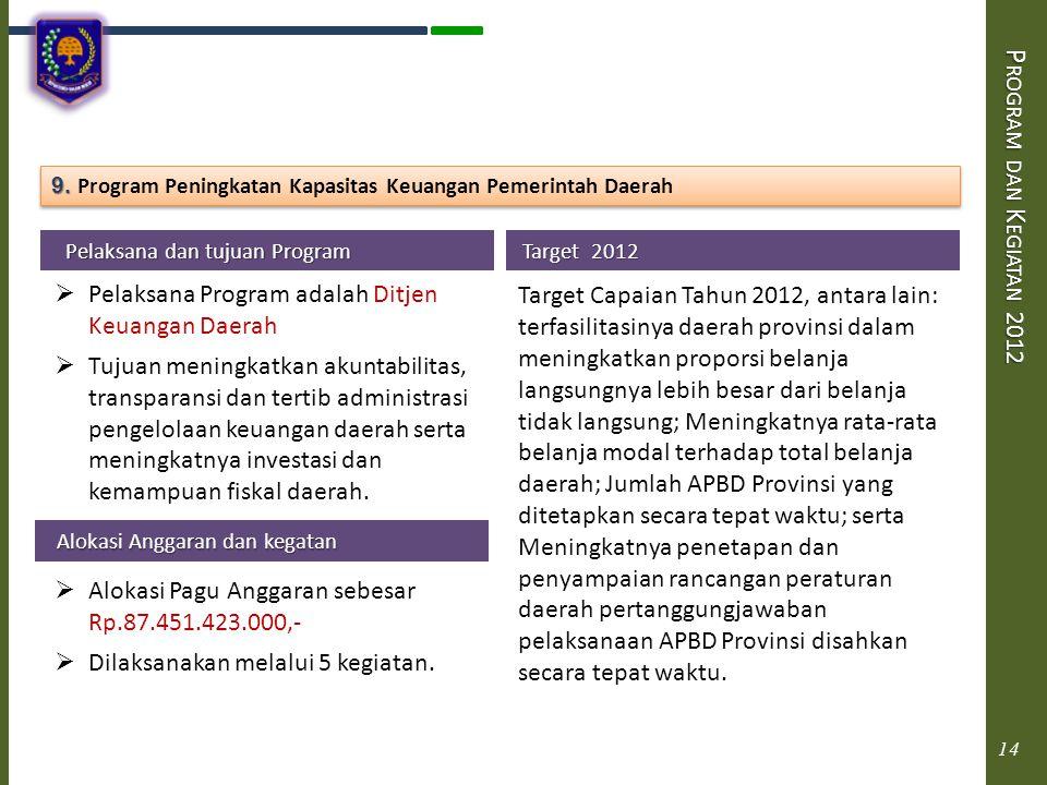 P ROGRAM DAN K EGIATAN 2012 Pelaksana dan tujuan Program Pelaksana dan tujuan Program  Pelaksana Program adalah Ditjen Keuangan Daerah  Tujuan menin