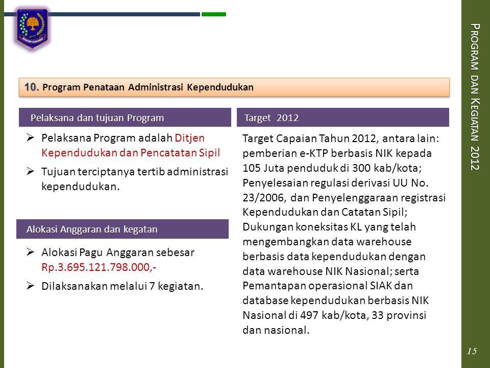 P ROGRAM DAN K EGIATAN 2012 Pelaksana dan tujuan Program Pelaksana dan tujuan Program  Pelaksana Program adalah Ditjen Kependudukan dan Pencatatan Si