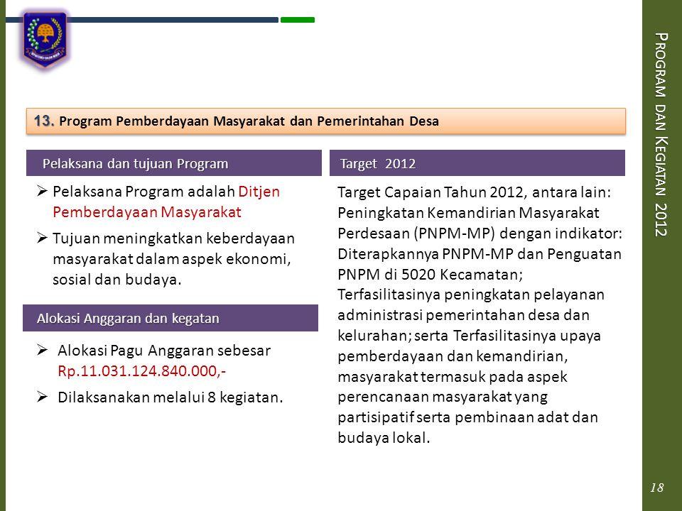 P ROGRAM DAN K EGIATAN 2012 Pelaksana dan tujuan Program Pelaksana dan tujuan Program  Pelaksana Program adalah Ditjen Pemberdayaan Masyarakat  Tuju