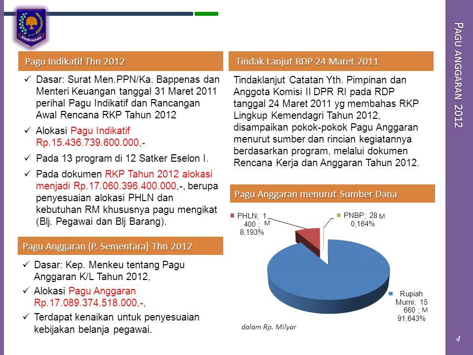 P AGU ANGGARAN 2012 Pagu Anggaran (P. Sementara) Thn 2012 Dasar: Kep. Menkeu tentang Pagu Anggaran K/L Tahun 2012, Alokasi Pagu Anggaran Rp.17.089.374
