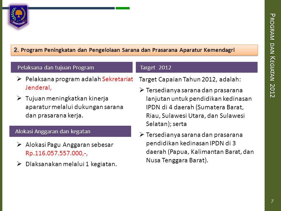 P ROGRAM DAN K EGIATAN 2012 Pelaksana dan tujuan Program Pelaksana dan tujuan Program  Pelaksana Program adalah Ditjen Pemberdayaan Masyarakat  Tujuan meningkatkan keberdayaan masyarakat dalam aspek ekonomi, sosial dan budaya.