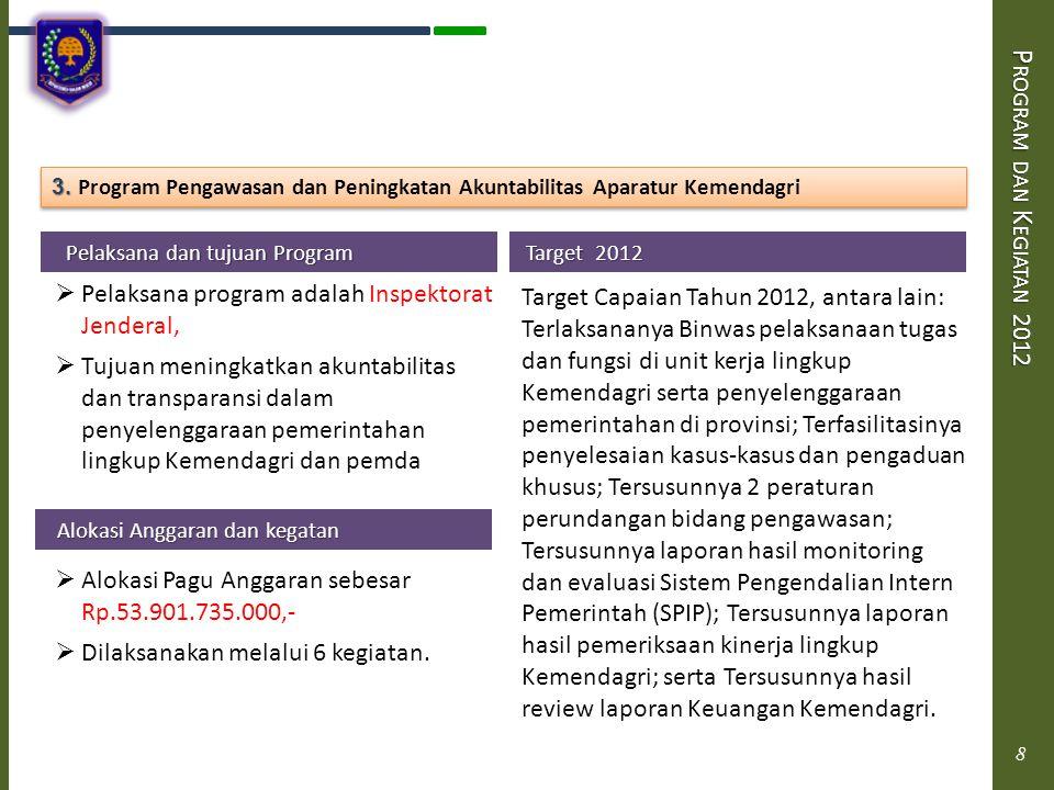 P ROGRAM DAN K EGIATAN 2012 Pelaksana dan tujuan Program Pelaksana dan tujuan Program  Pelaksana program adalah Badan Penelitian dan Pengembangan  Tujuan meningkatkan kualitas penyusunan dan implementasi kebijakan Kemendagri.