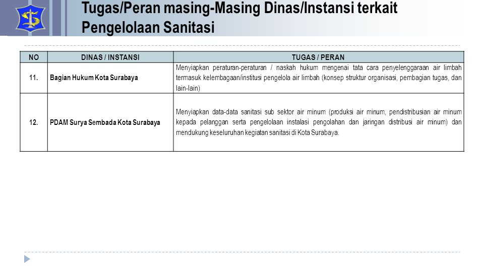 NODINAS / INSTANSITUGAS / PERAN 11.Bagian Hukum Kota Surabaya Menyiapkan peraturan-peraturan / naskah hukum mengenai tata cara penyelenggaraan air lim