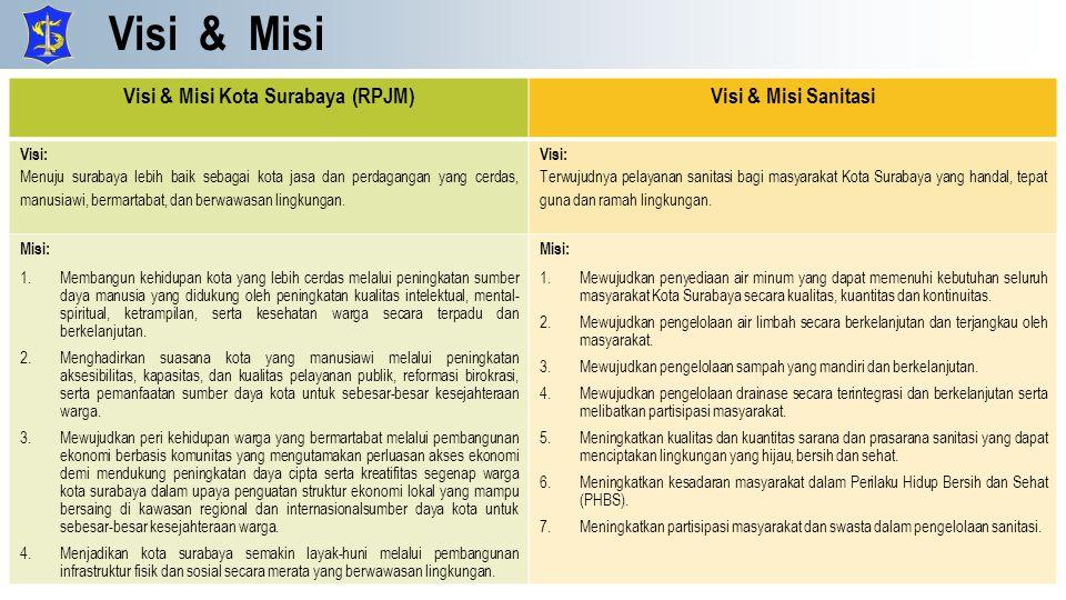Visi & Misi Visi & Misi Kota Surabaya (RPJM)Visi & Misi Sanitasi Visi: Menuju surabaya lebih baik sebagai kota jasa dan perdagangan yang cerdas, manus