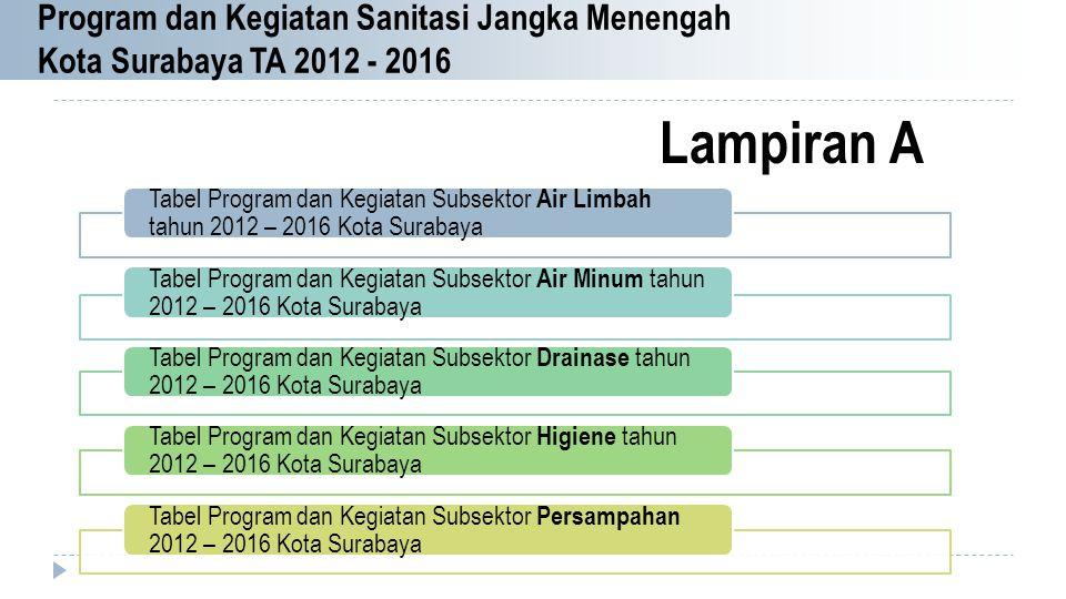 Program dan Kegiatan Sanitasi Jangka Menengah Kota Surabaya TA 2012 - 2016 Tabel Program dan Kegiatan Subsektor Air Limbah tahun 2012 – 2016 Kota Sura