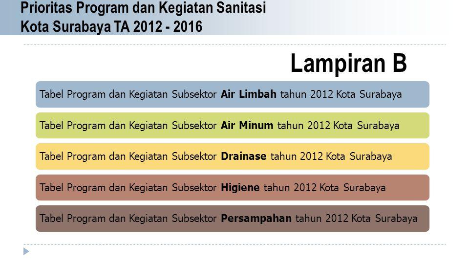 Prioritas Program dan Kegiatan Sanitasi Kota Surabaya TA 2012 - 2016 Tabel Program dan Kegiatan Subsektor Air Limbah tahun 2012 Kota SurabayaTabel Pro