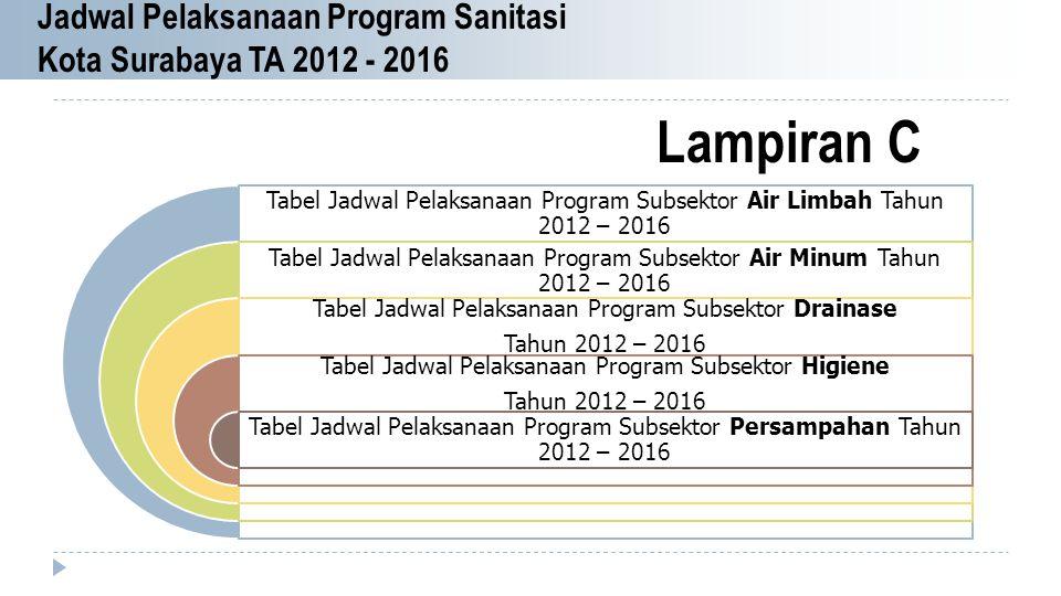 Jadwal Pelaksanaan Program Sanitasi Kota Surabaya TA 2012 - 2016 Tabel Jadwal Pelaksanaan Program Subsektor Air Limbah Tahun 2012 – 2016 Tabel Jadwal