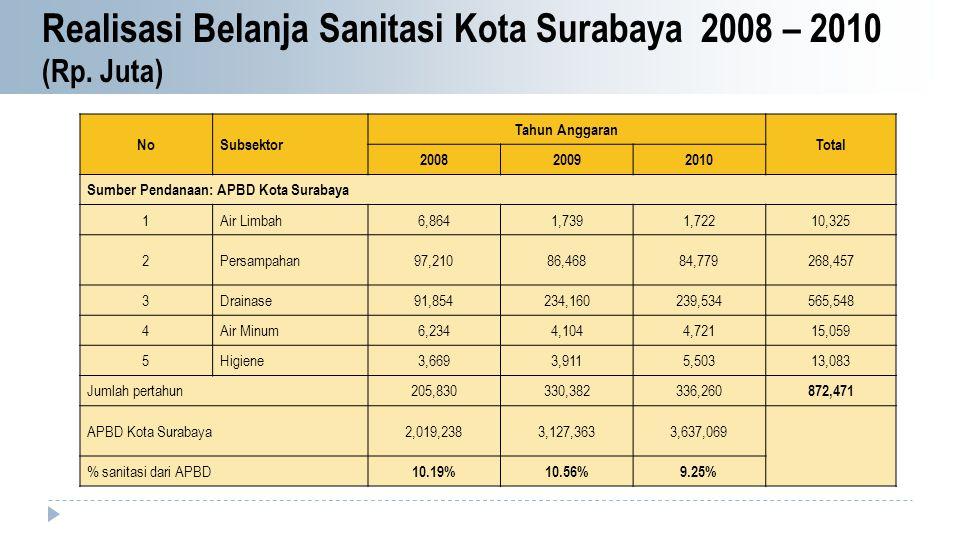 NoSubsektor Tahun Anggaran Total 200820092010 Sumber Pendanaan: APBD Kota Surabaya 1Air Limbah6,8641,7391,72210,325 2Persampahan97,21086,46884,779268,