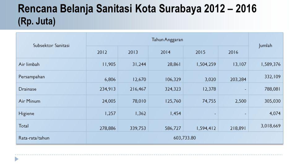 Rencana Belanja Sanitasi Kota Surabaya 2012 – 2016 (Rp. Juta)