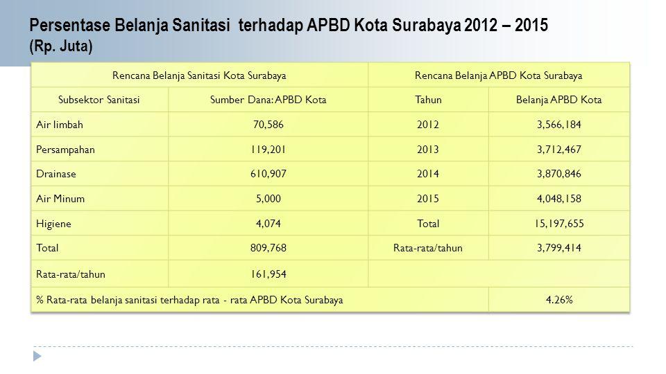 Persentase Belanja Sanitasi terhadap APBD Kota Surabaya 2012 – 2015 (Rp. Juta)
