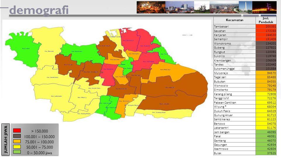 demografi Kecamatan Jml. Penduduk Tambaksari205381 Sawahan172285 Kenjeran164530 Semampir151406 Wonokromo134201 Gubeng127821 Rungkut120391 Sukolilo1197