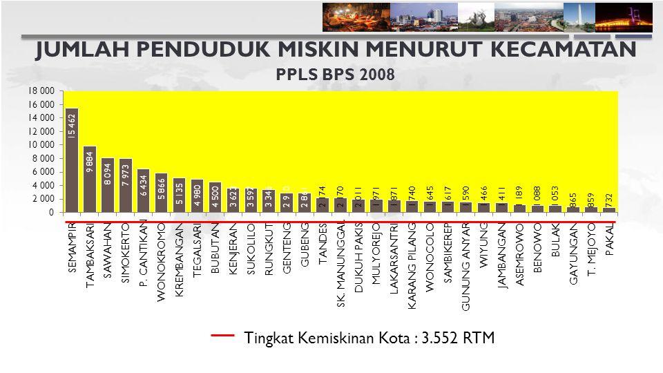 JUMLAH PENDUDUK MISKIN MENURUT KECAMATAN PPLS BPS 2008 Tingkat Kemiskinan Kota : 3.552 RTM