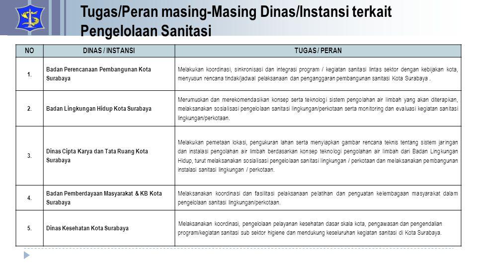 NODINAS / INSTANSITUGAS / PERAN 1. Badan Perencanaan Pembangunan Kota Surabaya Melakukan koordinasi, sinkronisasi dan integrasi program / kegiatan san