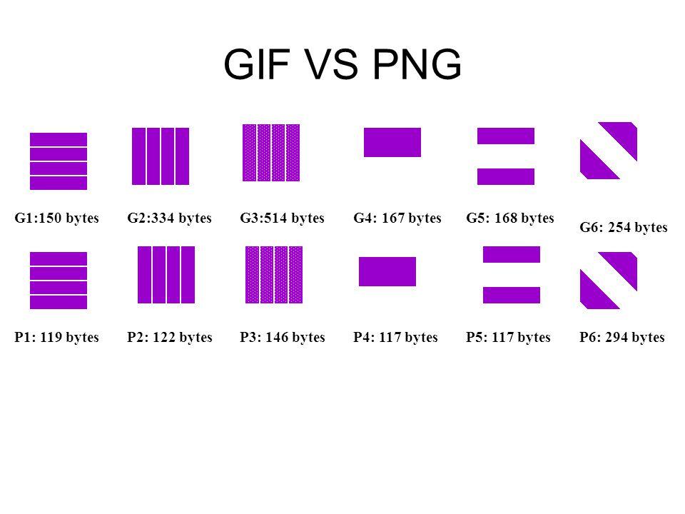GIF VS PNG G1:150 bytesG2:334 bytesG3:514 bytesG4: 167 bytesG5: 168 bytes G6: 254 bytes P1: 119 bytesP2: 122 bytesP3: 146 bytesP4: 117 bytesP5: 117 by