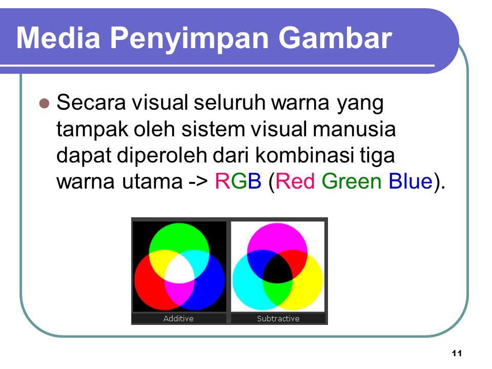 11 Secara visual seluruh warna yang tampak oleh sistem visual manusia dapat diperoleh dari kombinasi tiga warna utama -> RGB (Red Green Blue). Media P