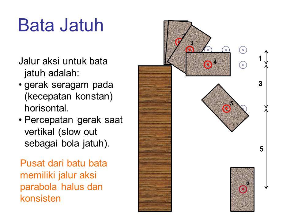 1 2 Bata Jatuh 5 3 1 3 4 5 6 Jalur aksi untuk bata jatuh adalah: gerak seragam pada (kecepatan konstan) horisontal. Percepatan gerak saat vertikal (sl