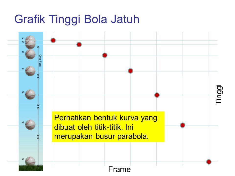 Grafik Tinggi Bola Jatuh Frame Tinggi Perhatikan bentuk kurva yang dibuat oleh titik-titik. Ini merupakan busur parabola.