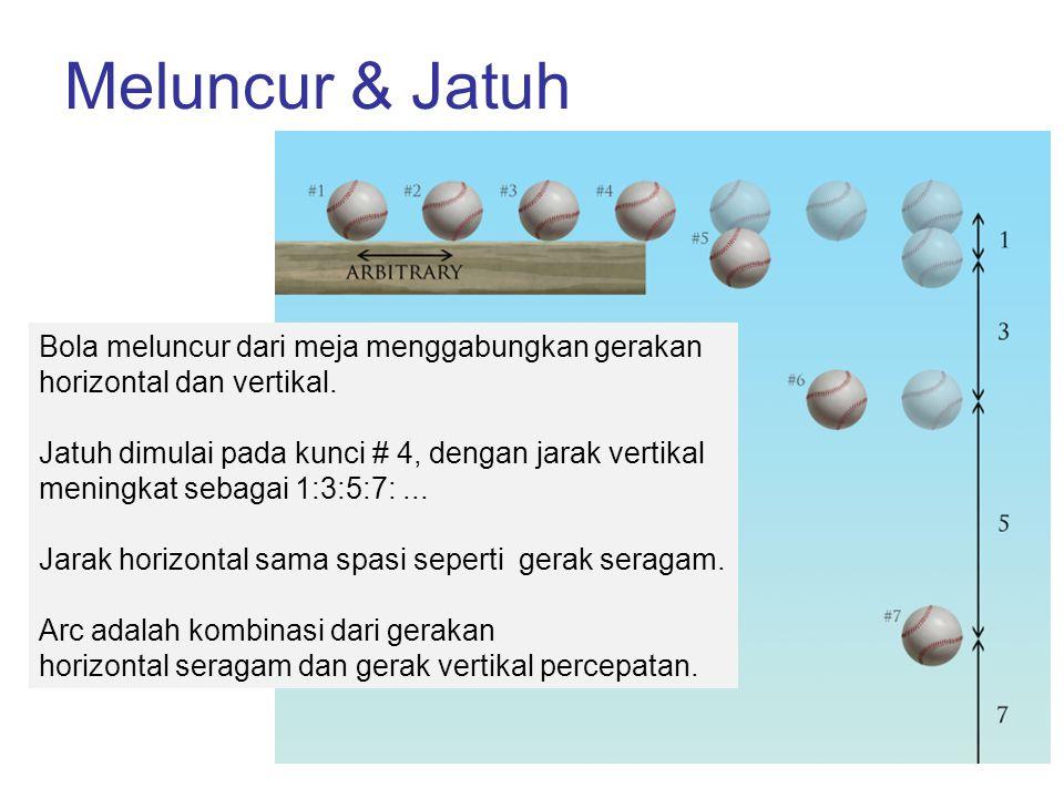 Meluncur & Jatuh Bola meluncur dari meja menggabungkan gerakan horizontal dan vertikal. Jatuh dimulai pada kunci # 4, dengan jarak vertikal meningkat