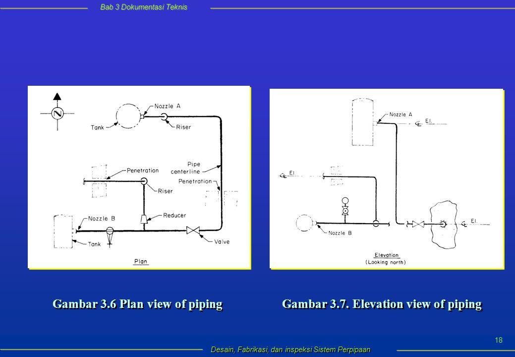 Bab 3 Dokumentasi Teknis Desain, Fabrikasi, dan inspeksi Sistem Perpipaan 18 Gambar 3.6 Plan view of piping Gambar 3.7.