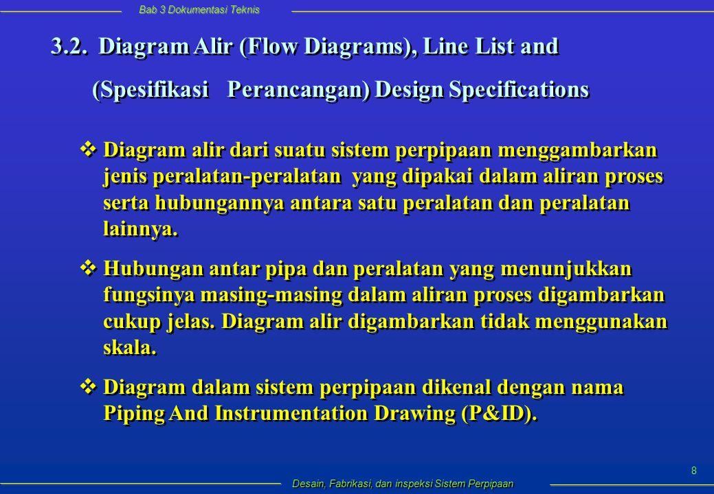 Bab 3 Dokumentasi Teknis Desain, Fabrikasi, dan inspeksi Sistem Perpipaan 8 3.2.